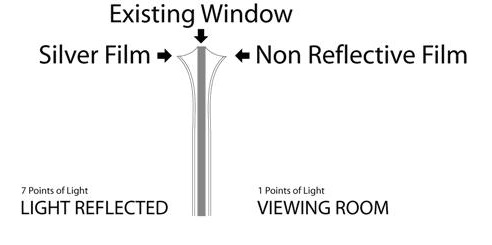 One Way Vision Window Explained